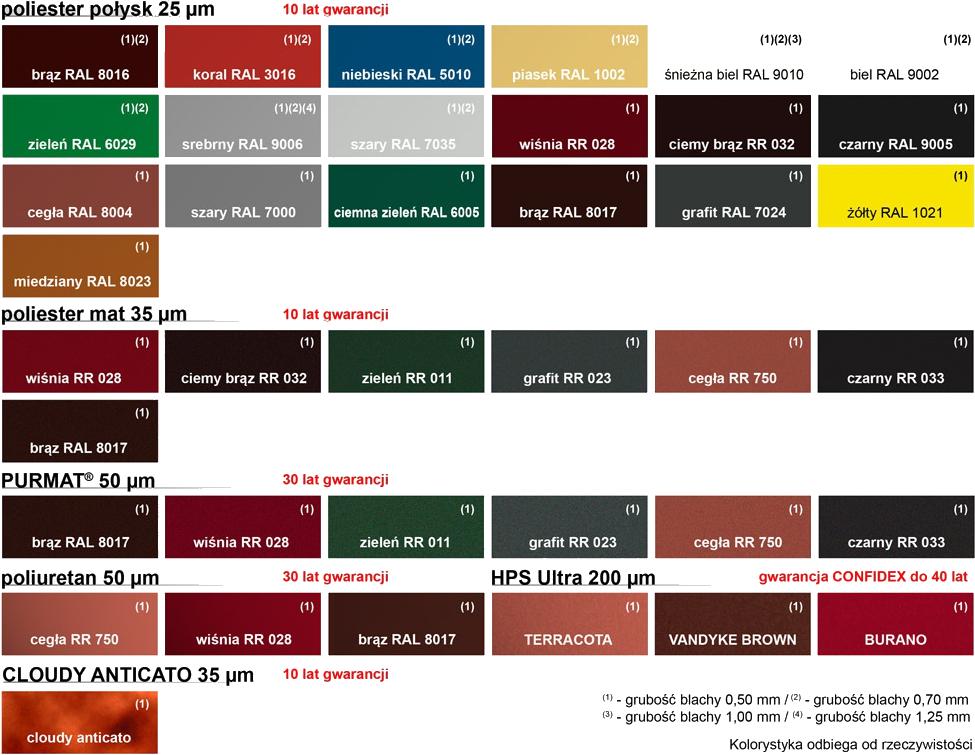 tabela kolorystyka